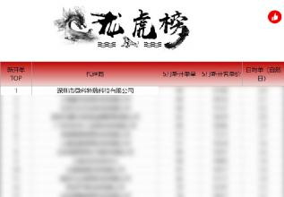 荣登榜首!Victory微科特瑞荣获有赞渠道5月第一!